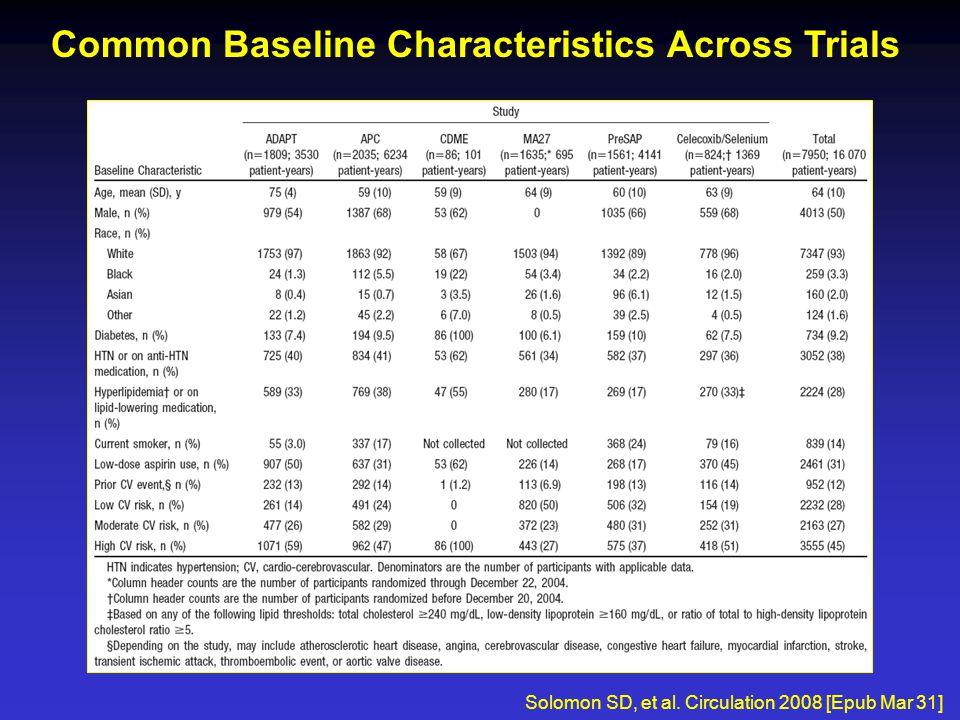 Common Baseline Characteristics Across Trials Solomon SD, et al. Circulation 2008 [Epub Mar 31]