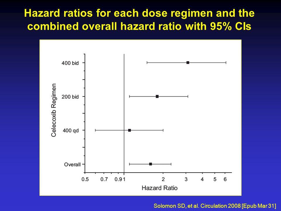 Hazard ratios for each dose regimen and the combined overall hazard ratio with 95% CIs Solomon SD, et al. Circulation 2008 [Epub Mar 31]