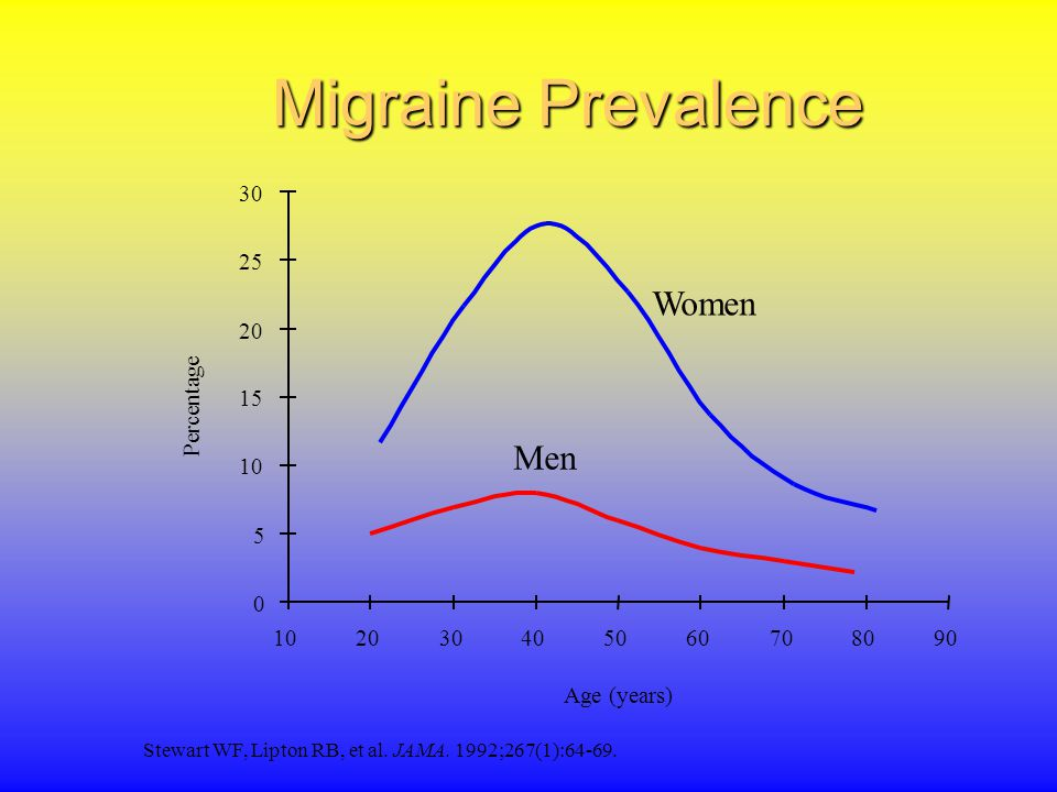 How Migraine Stacks Up Against Other Common Diseases From the Centers for Disease Control and Prevention, the US Census Bureau, and the Arthritis Foundation.