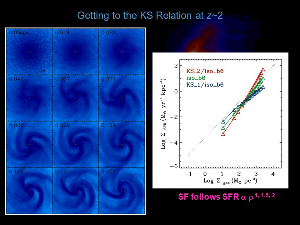 Getting to the KS Relation at z~2 SF follows SFR   1, 1.5, 2