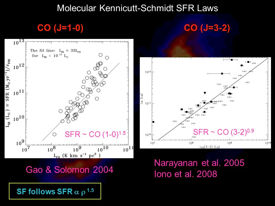 Molecular Kennicutt-Schmidt SFR Laws CO (J=1-0) Gao & Solomon 2004 CO (J=3-2) Index = 1.0 Narayanan et al. 2005 Iono et al. 2008 SFR ~ CO (1-0) 1.5 SF