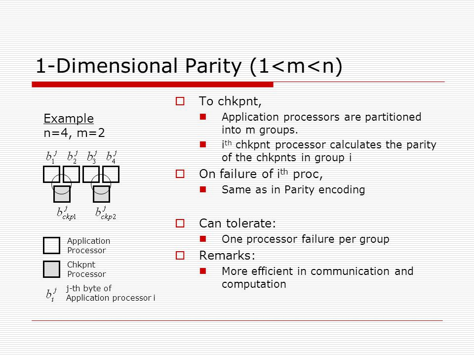 1-Dimensional Parity (1<m<n) Application Processor Chkpnt Processor j-th byte of Application processor i Example n=4, m=2  To chkpnt, Application processors are partitioned into m groups.