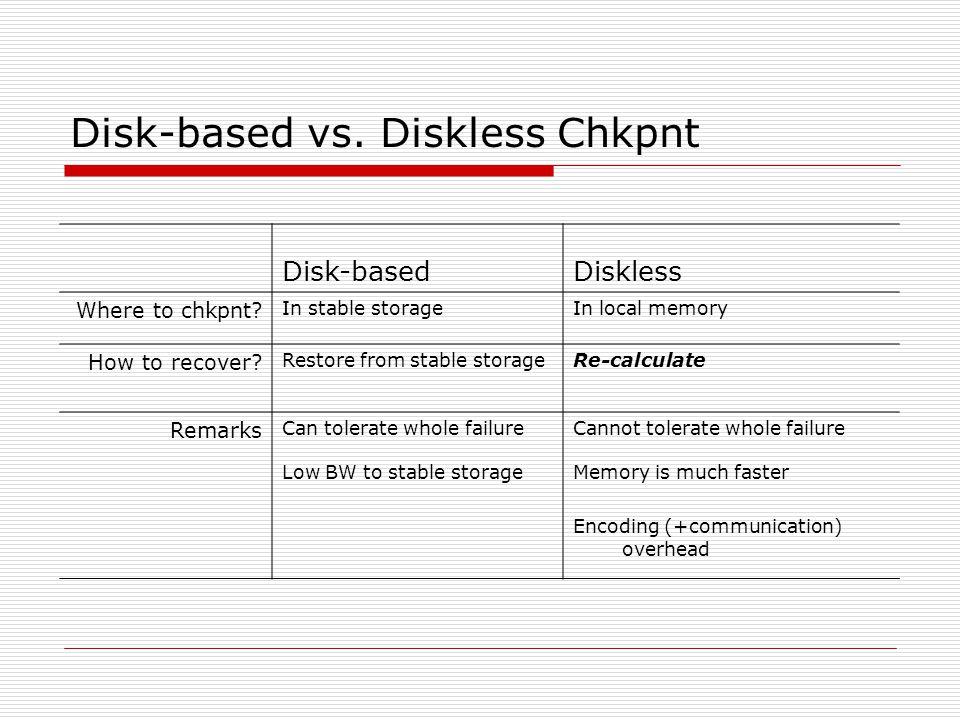 Disk-based vs. Diskless Chkpnt Disk-basedDiskless Where to chkpnt.