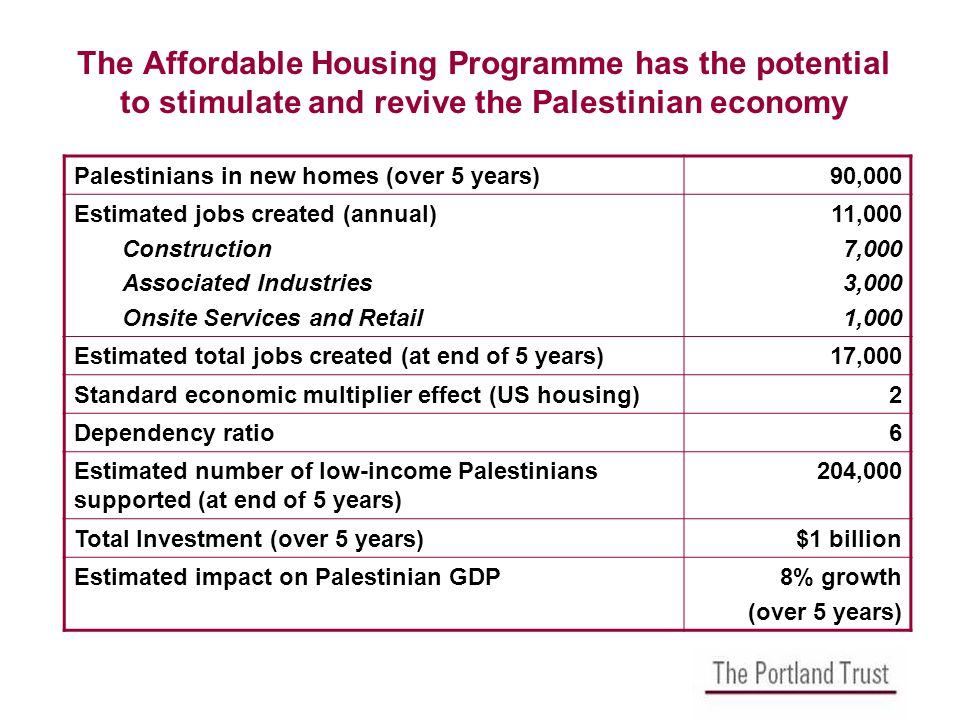 The Affordable Housing Programme has the potential to stimulate and revive the Palestinian economy Palestinians in new homes (over 5 years)90,000 Estimated jobs created (annual) Construction Associated Industries Onsite Services and Retail 11,000 7,000 3,000 1,000 Estimated total jobs created (at end of 5 years)17,000 Standard economic multiplier effect (US housing)2 Dependency ratio6 Estimated number of low-income Palestinians supported (at end of 5 years) 204,000 Total Investment (over 5 years)$1 billion Estimated impact on Palestinian GDP8% growth (over 5 years)