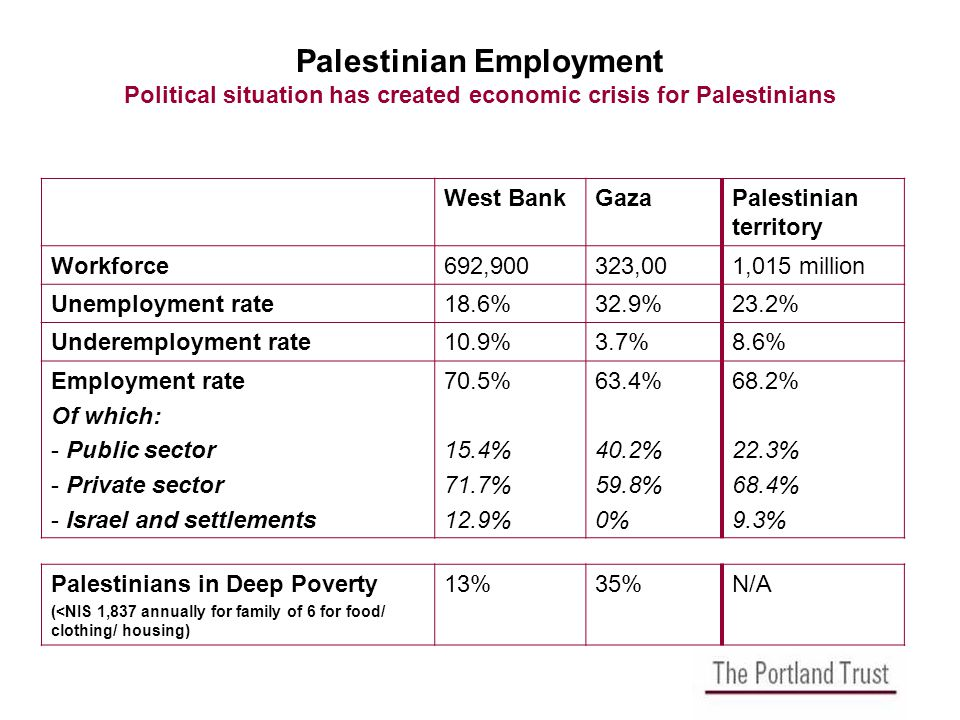 Palestinian Employment Political situation has created economic crisis for Palestinians West BankGazaPalestinian territory Workforce692,900323,001,015 million Unemployment rate18.6%32.9%23.2% Underemployment rate10.9%3.7%8.6% Employment rate Of which: - Public sector - Private sector - Israel and settlements 70.5% 15.4% 71.7% 12.9% 63.4% 40.2% 59.8% 0% 68.2% 22.3% 68.4% 9.3% Palestinians in Deep Poverty (<NIS 1,837 annually for family of 6 for food/ clothing/ housing) 13%35%N/A
