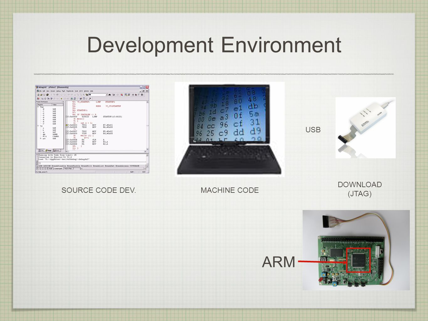 Development Environment SOURCE CODE DEV. MACHINE CODE USB DOWNLOAD (JTAG) ARM