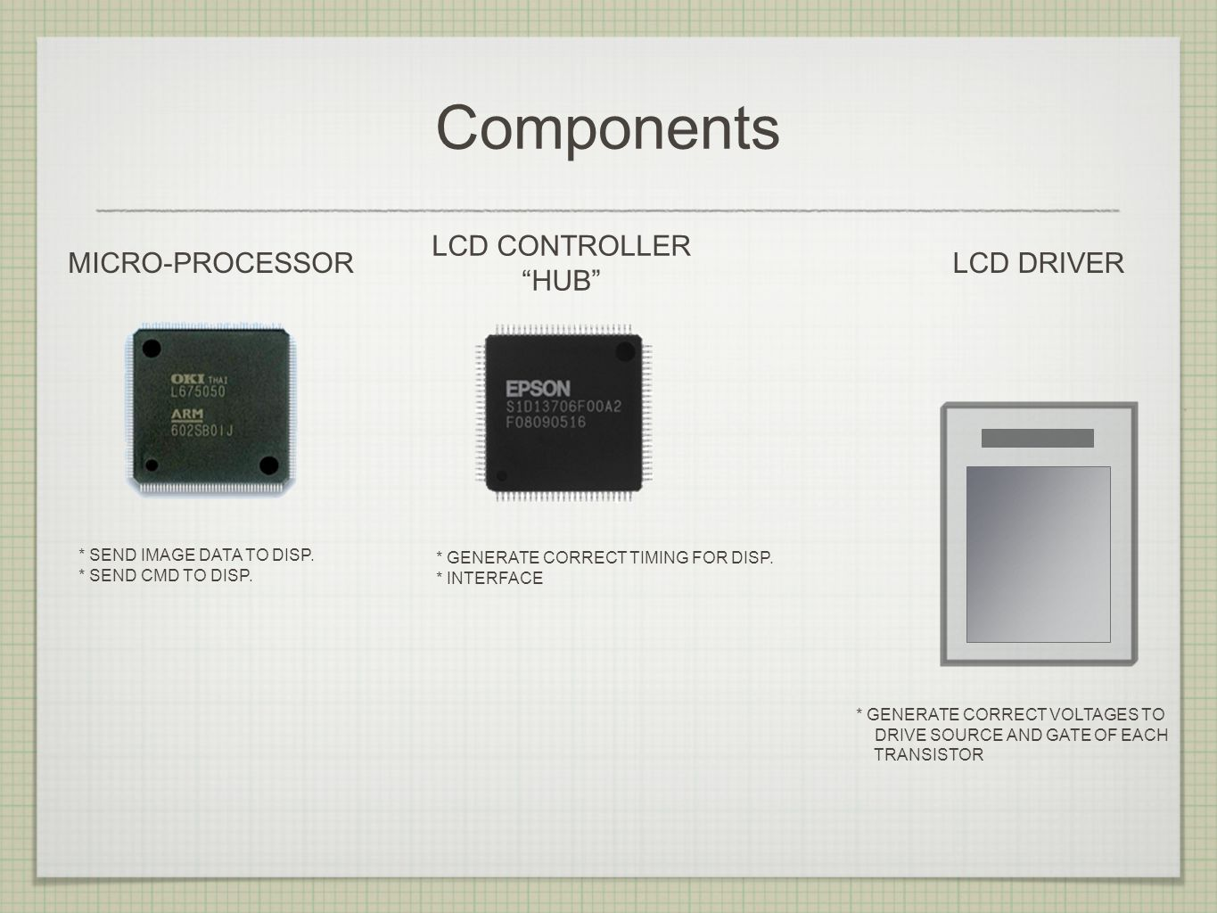 Components MICRO-PROCESSOR * SEND IMAGE DATA TO DISP.