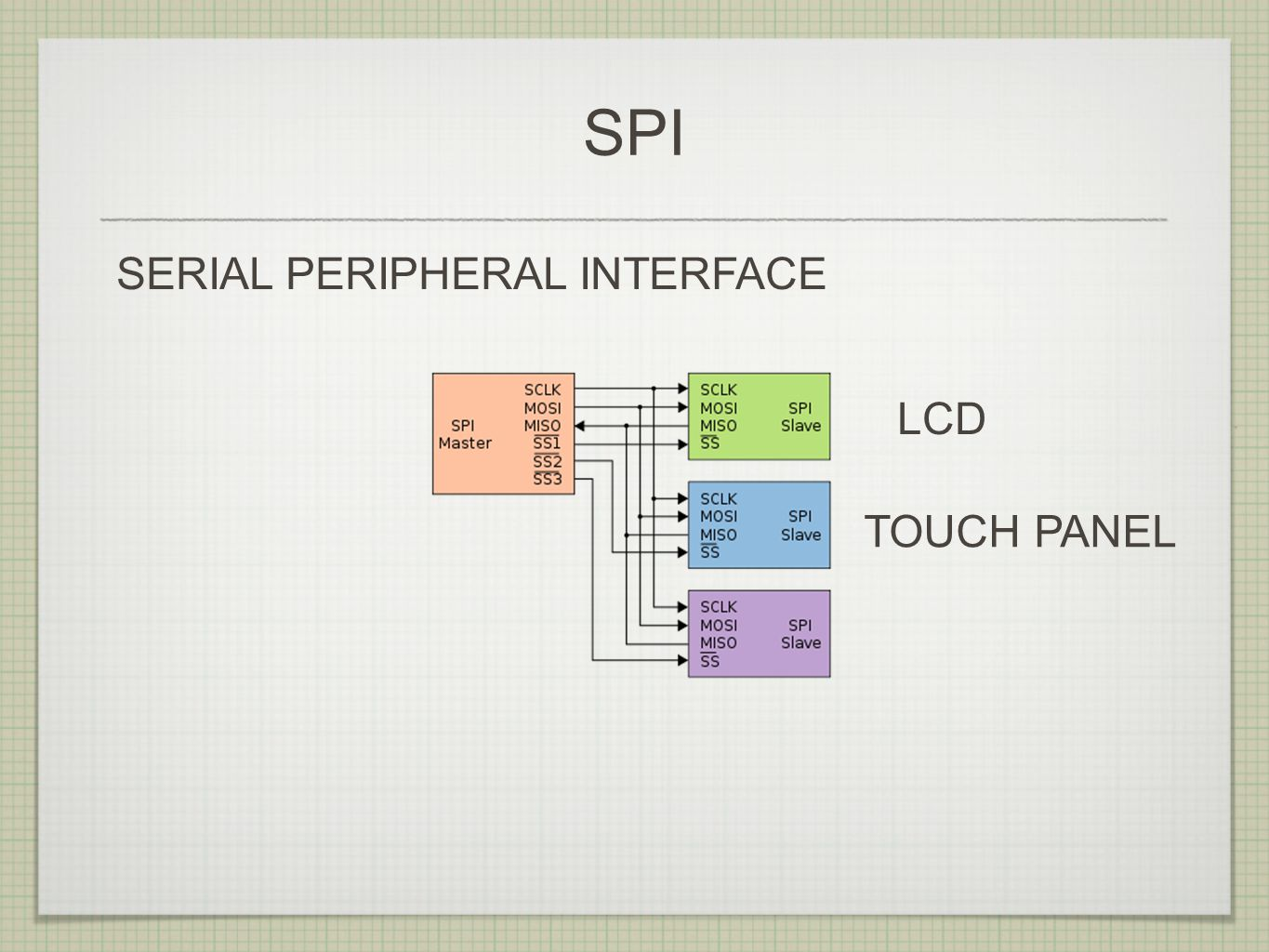 SPI SERIAL PERIPHERAL INTERFACE LCD TOUCH PANEL