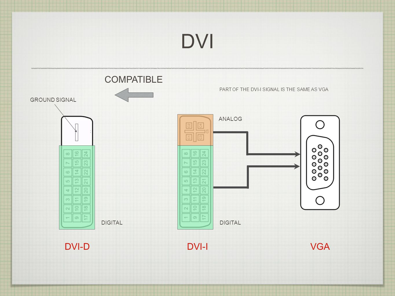 DVI ANALOG DIGITAL DVI-IDVI-D DIGITAL VGA COMPATIBLE PART OF THE DVI-I SIGNAL IS THE SAME AS VGA GROUND SIGNAL