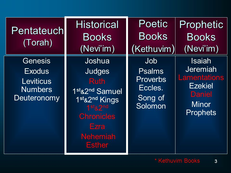 3 Pentateuch (Torah) Genesis Exodus Leviticus Numbers Deuteronomy Historical Books (Nevi'im) Poetic Books ( Kethuvim ) Prophetic Books (Nevi'im) Joshua Judges Ruth 1 st & 2 nd Samuel 1 st & 2 nd Kings 1 st & 2 nd Chronicles Ezra Nehemiah Esther Job Psalms Proverbs Eccles.