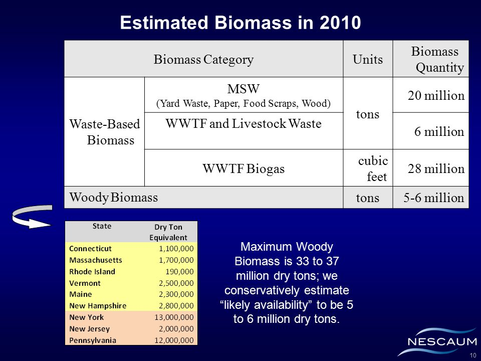 10 Estimated Biomass in 2010 Maximum Woody Biomass is 33 to 37 million dry tons; we conservatively estimate likely availability to be 5 to 6 million dry tons.