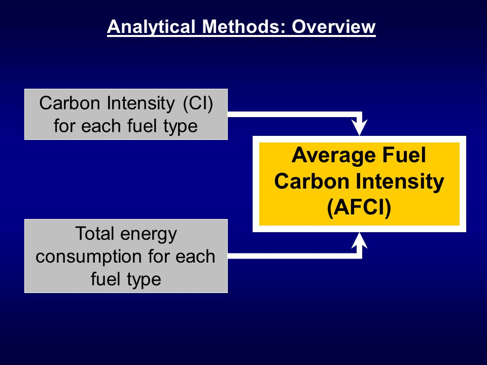 Carbon Intensity (CI) for each fuel type Average Fuel Carbon Intensity (AFCI) Total energy consumption for each fuel type Analytical Methods: Overview