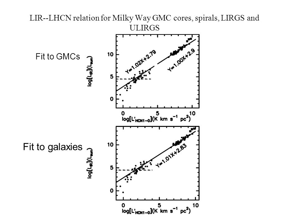 LIR--LHCN relation for Milky Way GMC cores, spirals, LIRGS and ULIRGS Fit to GMCs Fit to galaxies