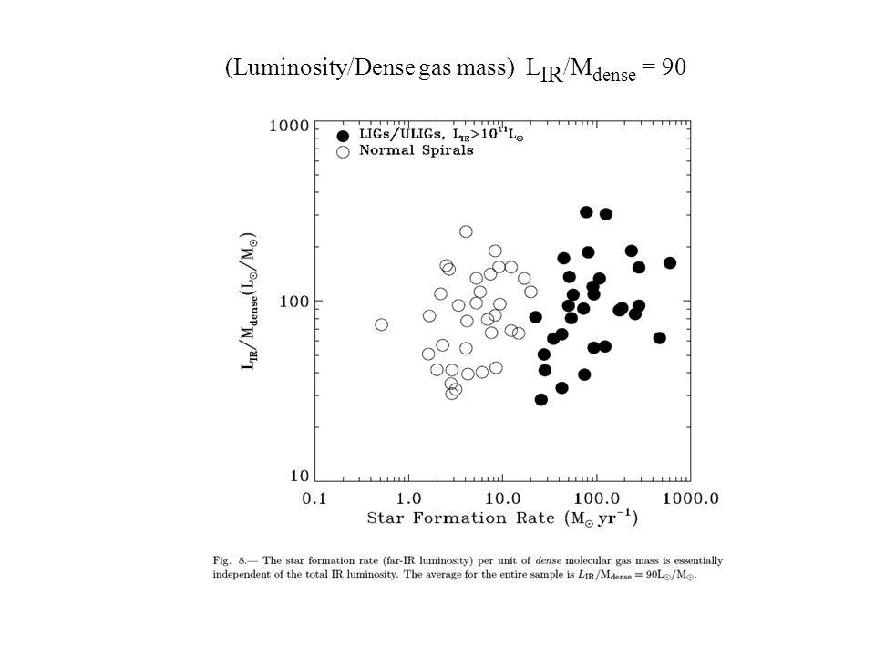 (Luminosity/Dense gas mass) L IR /M dense = 90