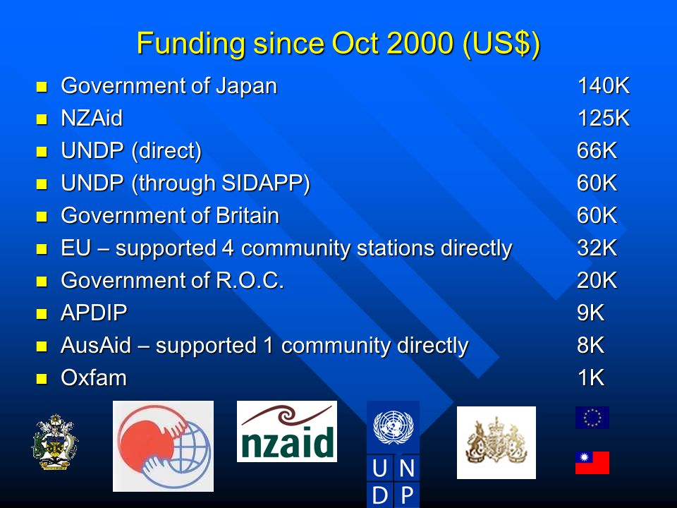 Funding since Oct 2000 (US$) Government of Japan 140K Government of Japan 140K NZAid 125K NZAid 125K UNDP (direct)66K UNDP (direct)66K UNDP (through SIDAPP)60K UNDP (through SIDAPP)60K Government of Britain60K Government of Britain60K EU – supported 4 community stations directly 32K EU – supported 4 community stations directly 32K Government of R.O.C.20K Government of R.O.C.20K APDIP9K APDIP9K AusAid – supported 1 community directly 8K AusAid – supported 1 community directly 8K Oxfam1K Oxfam1K