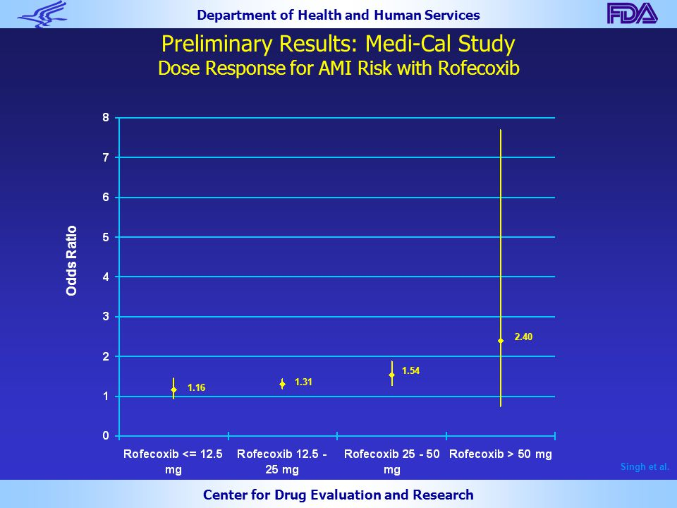Department of Health and Human Services Center for Drug Evaluation and Research Preliminary Results: Medi-Cal Study Dose Response for AMI Risk with Ro