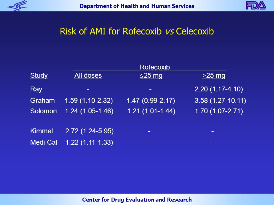 Department of Health and Human Services Center for Drug Evaluation and Research Risk of AMI for Rofecoxib vs Celecoxib Rofecoxib Study All doses  25 mg >25 mg Ray - -2.20 (1.17-4.10) Graham 1.59 (1.10-2.32) 1.47 (0.99-2.17)3.58 (1.27-10.11) Solomon 1.24 (1.05-1.46) 1.21 (1.01-1.44)1.70 (1.07-2.71) Kimmel 2.72 (1.24-5.95) - - Medi-Cal 1.22 (1.11-1.33) - -