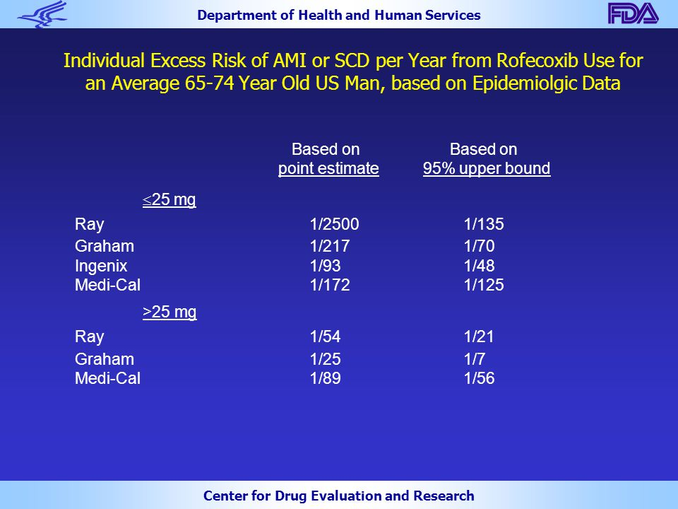 Department of Health and Human Services Center for Drug Evaluation and Research Individual Excess Risk of AMI or SCD per Year from Rofecoxib Use for an Average 65-74 Year Old US Man, based on Epidemiolgic Data Based on Based on point estimate 95% upper bound  25 mg Ray 1/2500 1/135 Graham 1/217 1/70 Ingenix 1/93 1/48 Medi-Cal 1/172 1/125 >25 mg Ray 1/54 1/21 Graham 1/25 1/7 Medi-Cal 1/89 1/56