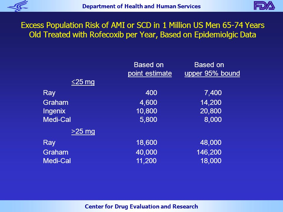 Department of Health and Human Services Center for Drug Evaluation and Research Excess Population Risk of AMI or SCD in 1 Million US Men 65-74 Years O