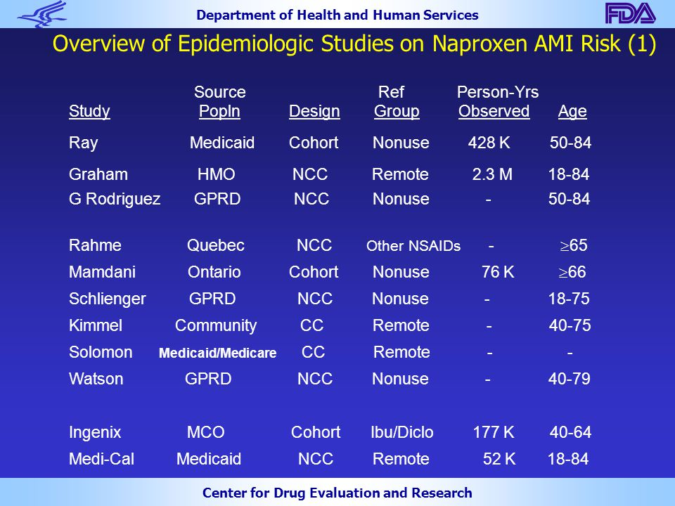 Department of Health and Human Services Center for Drug Evaluation and Research Overview of Epidemiologic Studies on Naproxen AMI Risk (1) Source Ref Person-Yrs Study Popln Design Group Observed Age Ray Medicaid Cohort Nonuse 428 K 50-84 Graham HMO NCC Remote 2.3 M 18-84 G Rodriguez GPRD NCC Nonuse - 50-84 Rahme Quebec NCC Other NSAIDs -  65 Mamdani Ontario Cohort Nonuse 76 K  66 Schlienger GPRD NCC Nonuse - 18-75 Kimmel Community CC Remote - 40-75 Solomon Medicaid/Medicare CC Remote -  - Watson GPRD NCC Nonuse - 40-79 Ingenix MCO Cohort Ibu/Diclo 177 K 40-64 Medi-Cal Medicaid NCC Remote 52 K 18-84