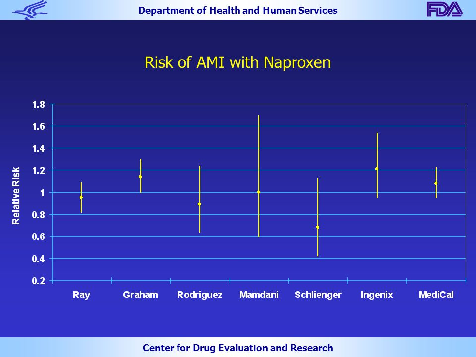 Department of Health and Human Services Center for Drug Evaluation and Research Risk of AMI with Naproxen Relative Risk