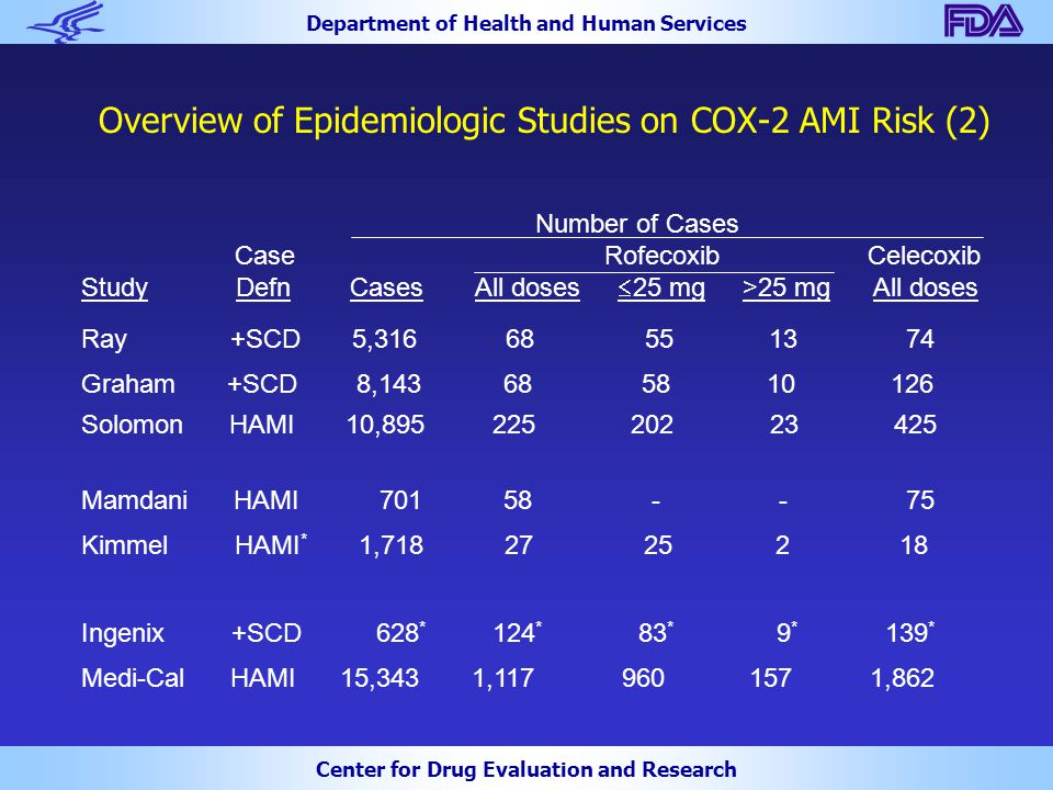 Department of Health and Human Services Center for Drug Evaluation and Research Overview of Epidemiologic Studies on COX-2 AMI Risk (2) Number of Cases Case Rofecoxib Celecoxib Study Defn Cases All doses  25 mg >25 mg All doses Ray +SCD 5,316 68 55 13 74 Graham +SCD 8,143 68 58 10 126 Solomon HAMI 10,895 225 202 23 425 Mamdani HAMI 701 58 - - 75 Kimmel HAMI * 1,718 27 25 2 18 Ingenix +SCD 628 * 124 * 83 * 9 * 139 * Medi-Cal HAMI 15,343 1,117 960 157 1,862