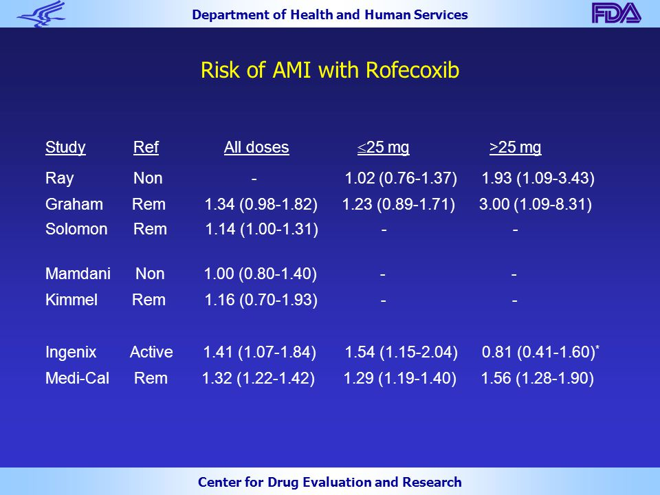 Department of Health and Human Services Center for Drug Evaluation and Research Risk of AMI with Rofecoxib Study Ref All doses  25 mg >25 mg Ray Non - 1.02 (0.76-1.37) 1.93 (1.09-3.43) Graham Rem 1.34 (0.98-1.82) 1.23 (0.89-1.71) 3.00 (1.09-8.31) Solomon Rem 1.14 (1.00-1.31) - - Mamdani Non 1.00 (0.80-1.40) - - Kimmel Rem 1.16 (0.70-1.93) - - Ingenix Active 1.41 (1.07-1.84) 1.54 (1.15-2.04) 0.81 (0.41-1.60) * Medi-Cal Rem 1.32 (1.22-1.42) 1.29 (1.19-1.40) 1.56 (1.28-1.90)