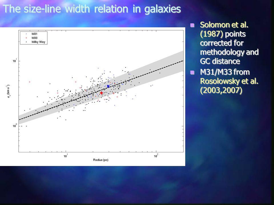 The size-line width relation in galaxies Solomon et al.