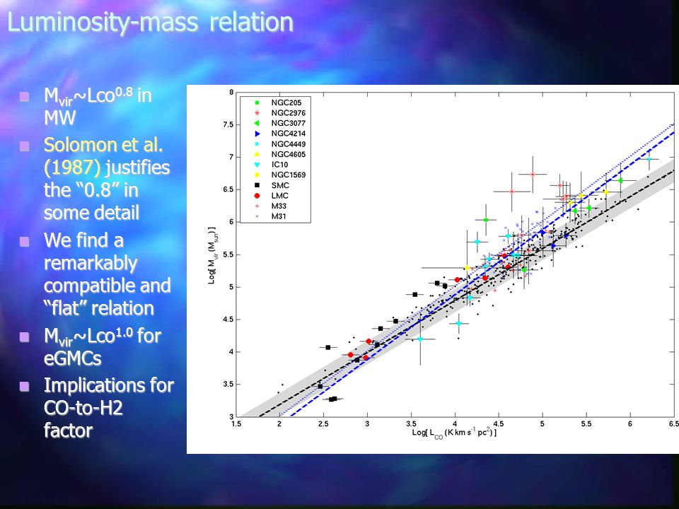 Luminosity-mass relation M vir ~Lco 0.8 in MW M vir ~Lco 0.8 in MW Solomon et al.