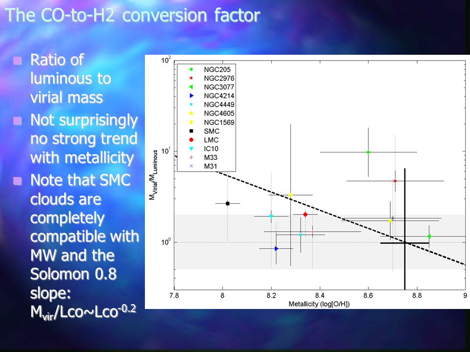 The CO-to-H2 conversion factor Ratio of luminous to virial mass Ratio of luminous to virial mass Not surprisingly no strong trend with metallicity Not surprisingly no strong trend with metallicity Note that SMC clouds are completely compatible with MW and the Solomon 0.8 slope: M vir /Lco~Lco -0.2 Note that SMC clouds are completely compatible with MW and the Solomon 0.8 slope: M vir /Lco~Lco -0.2