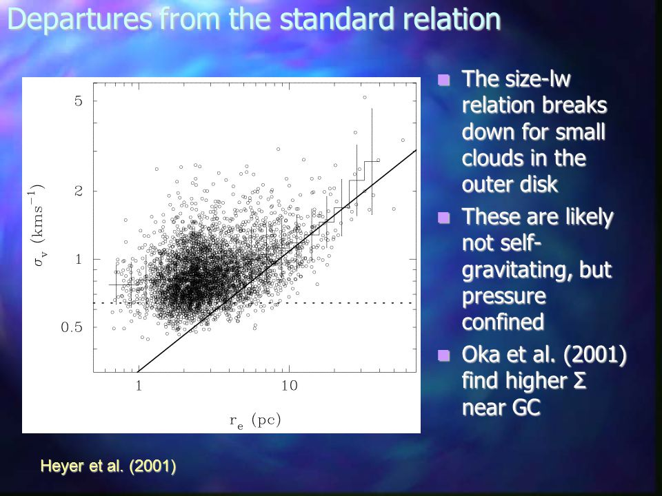 Departures from the standard relation The size-lw relation breaks down for small clouds in the outer disk The size-lw relation breaks down for small clouds in the outer disk These are likely not self- gravitating, but pressure confined These are likely not self- gravitating, but pressure confined Oka et al.