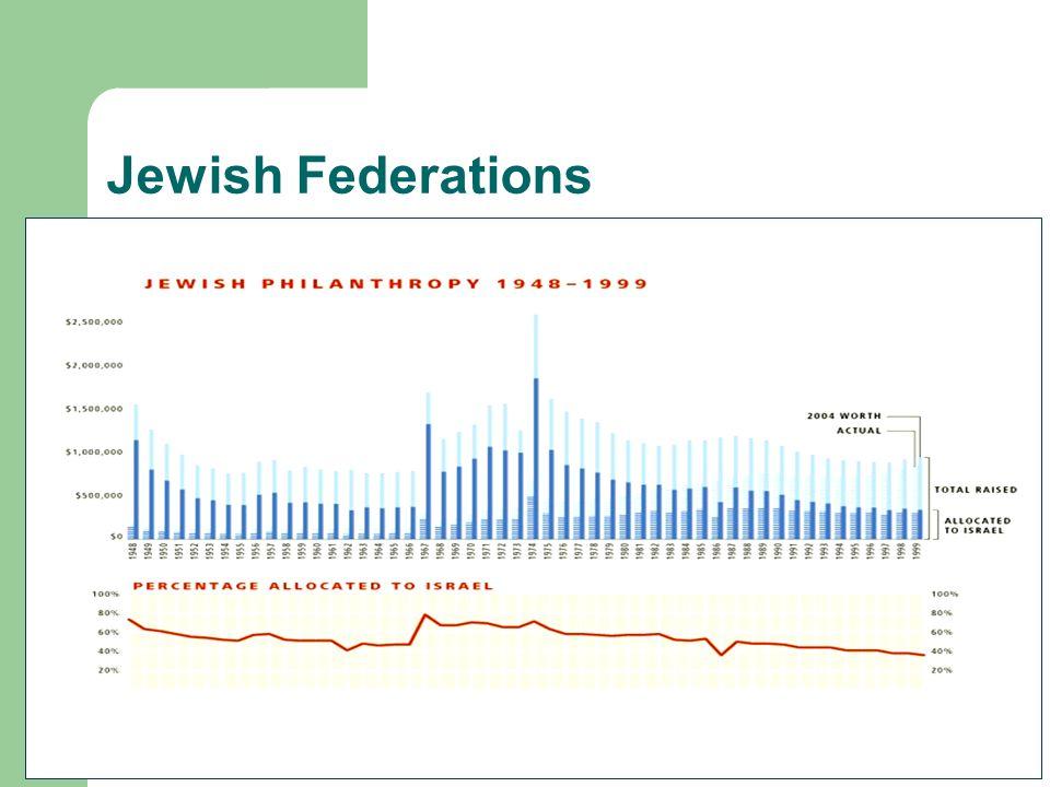 Jewish Federations