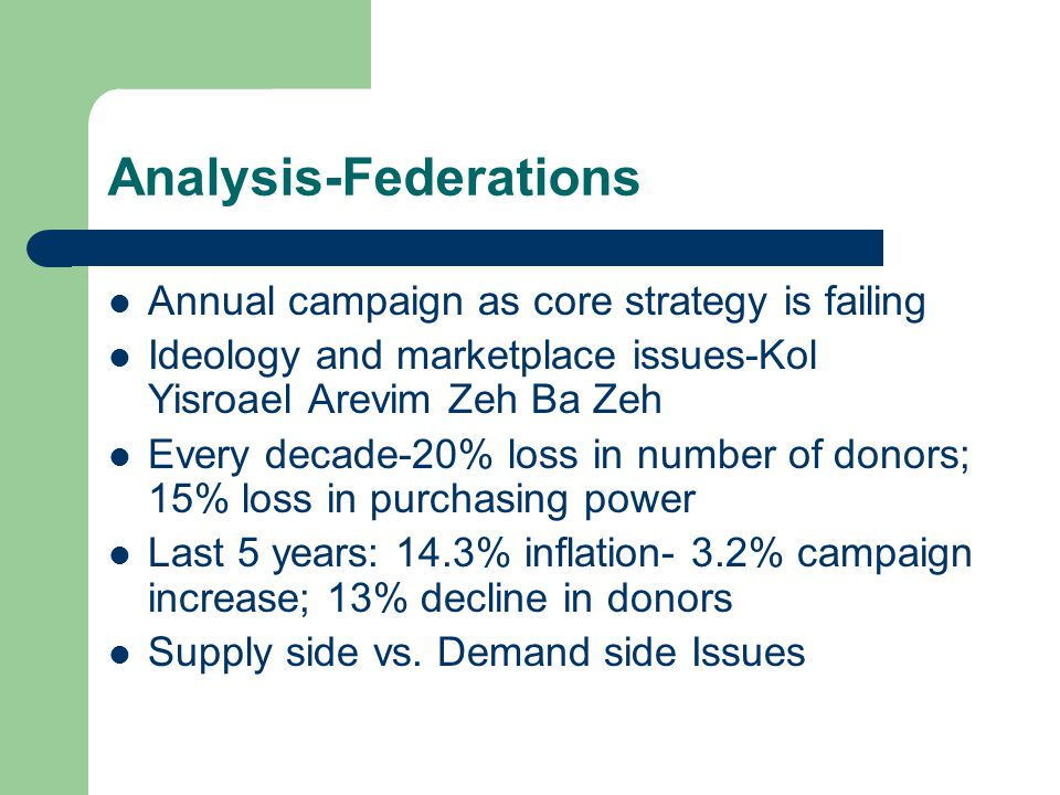 Analysis-Federations Annual campaign as core strategy is failing Ideology and marketplace issues-Kol Yisroael Arevim Zeh Ba Zeh Every decade-20% loss in number of donors; 15% loss in purchasing power Last 5 years: 14.3% inflation- 3.2% campaign increase; 13% decline in donors Supply side vs.