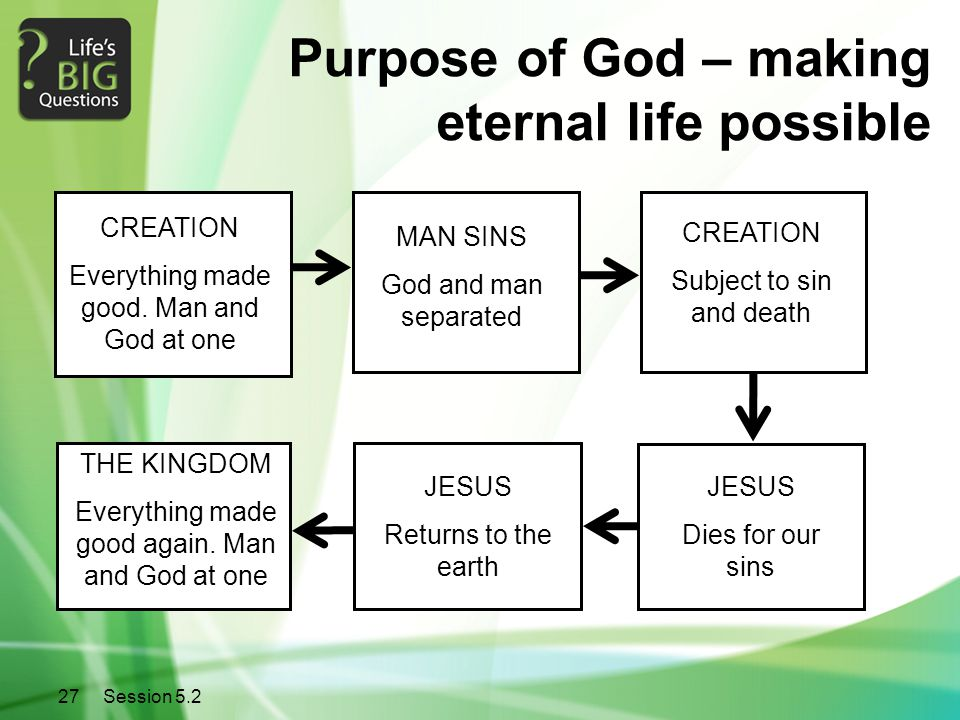 27Session 5.2 MAN SINS God and man separated CREATION Everything made good. Man and God at one CREATION Subject to sin and death JESUS Dies for our si