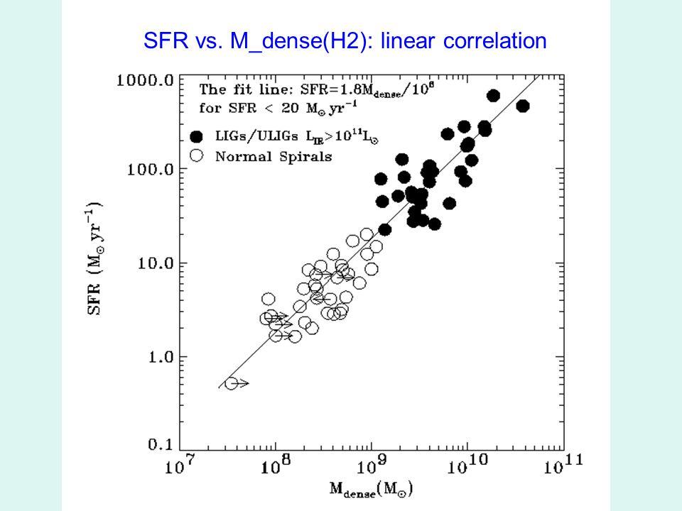 SFR vs. M_dense(H2): linear correlation
