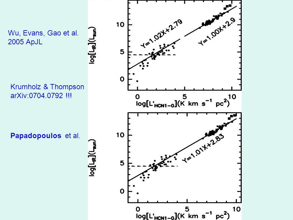 Wu, Evans, Gao et al. 2005 ApJL Krumholz & Thompson arXiv:0704.0792 !!! Papadopoulos et al.