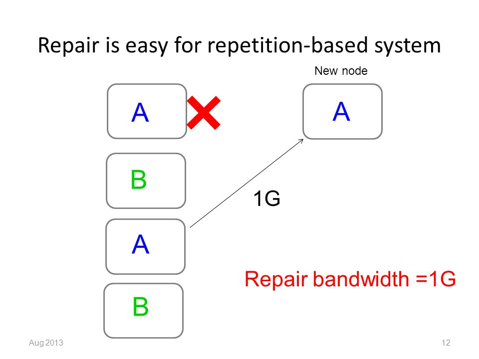 Repair is easy for repetition-based system Aug 201312 A B A B New node A 1G Repair bandwidth =1G