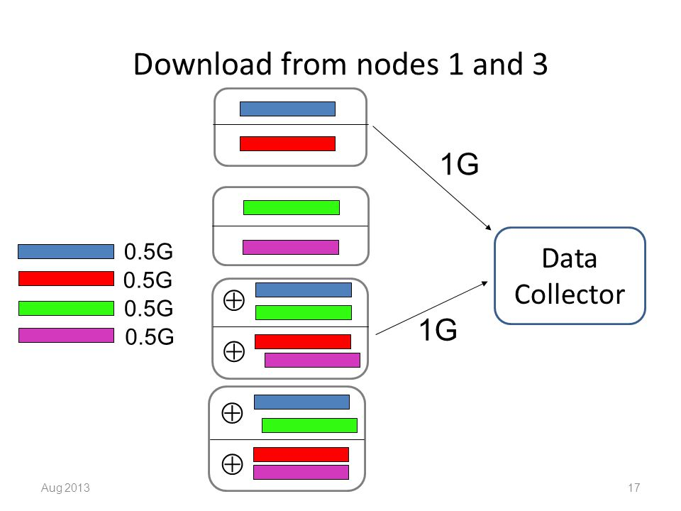 Download from nodes 1 and 3 Aug 201317     Data Collector 1G 0.5G