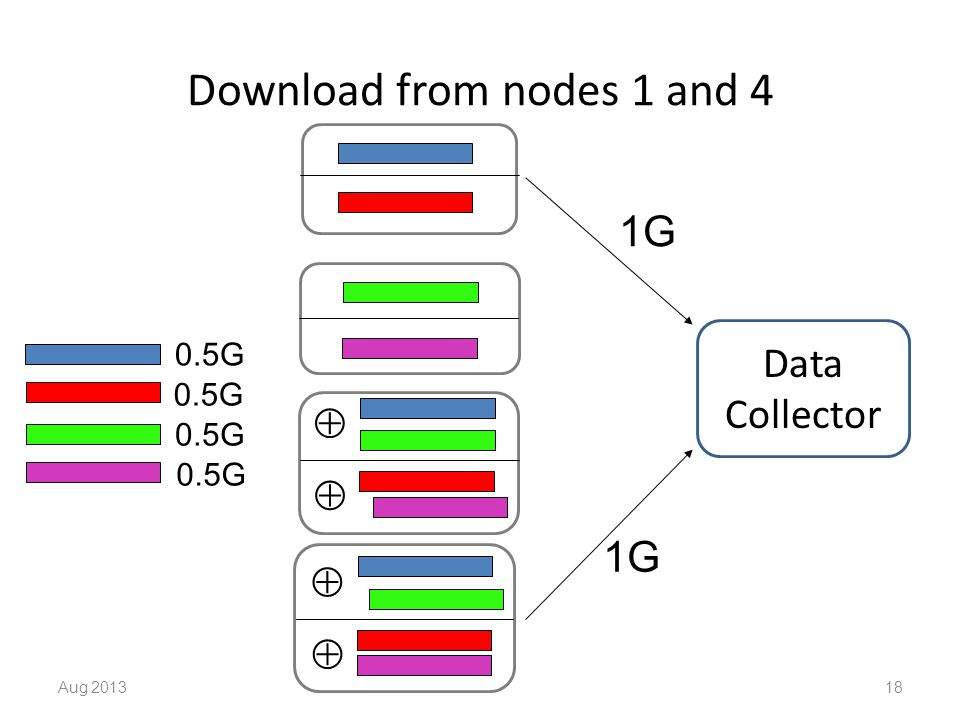 Download from nodes 1 and 4 Aug 201318     Data Collector 1G 0.5G