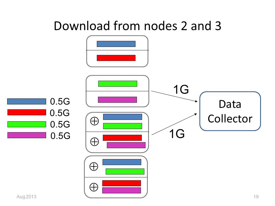 Download from nodes 2 and 3 Aug 201319     Data Collector 1G 0.5G