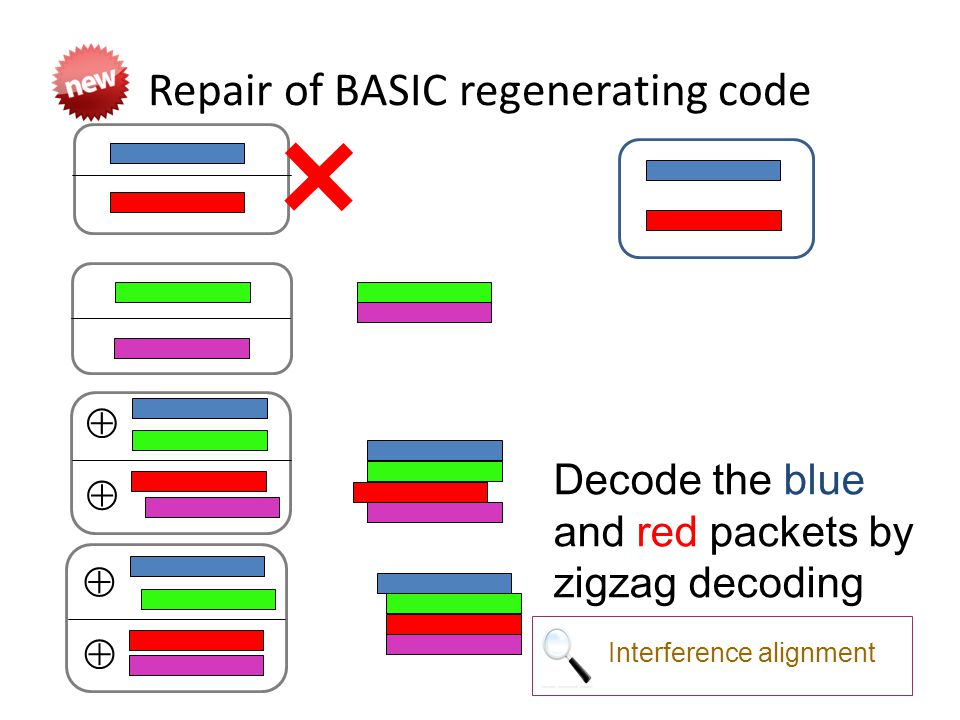 Repair of BASIC regenerating code     Decode the blue and red packets by zigzag decoding Interference alignment