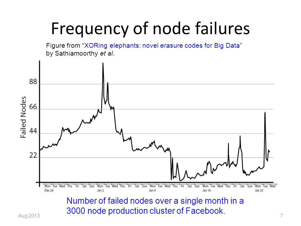 Outline of this talk Repetition scheme Traditional erasure-correcting codes – Reed-Solomon codes Network-coding-based scheme – BASIC regenerating codes Aug 20138kshum