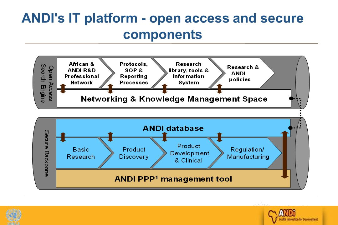 13 ANDI s IT platform - open access and secure components