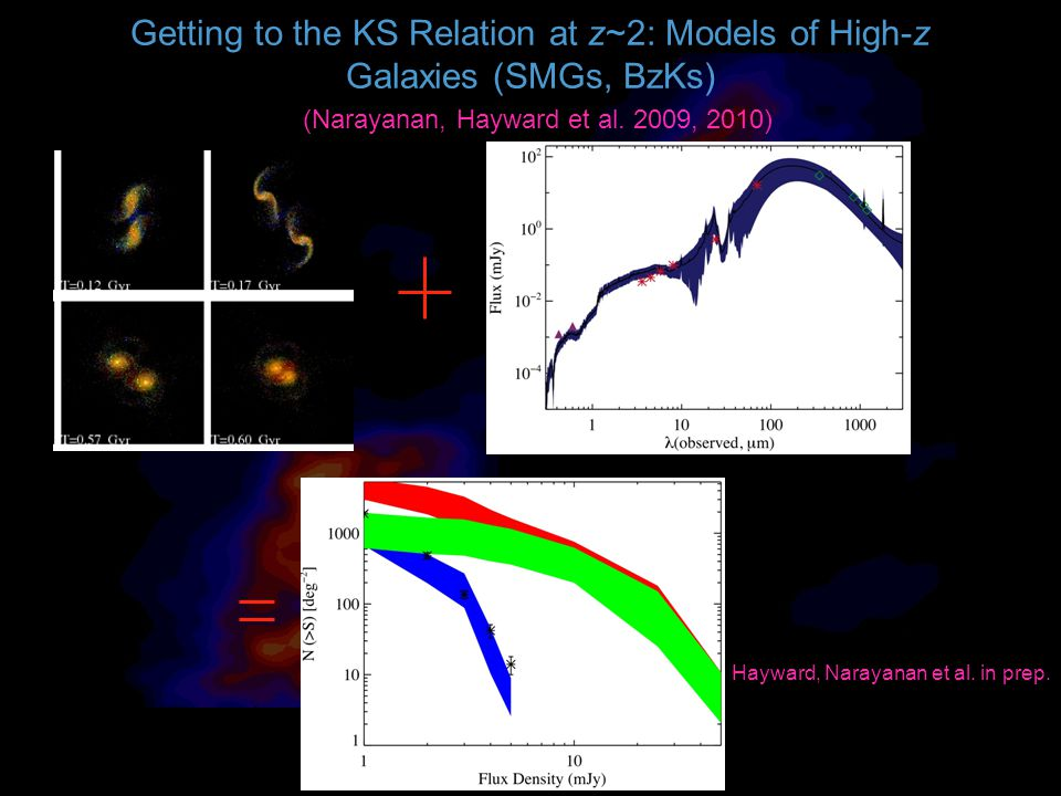 Getting to the KS Relation at z~2: Models of High-z Galaxies (SMGs, BzKs) (Narayanan, Hayward et al.
