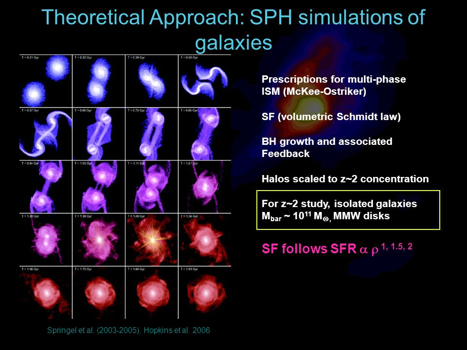 Theoretical Approach: SPH simulations of galaxies Springel et al.