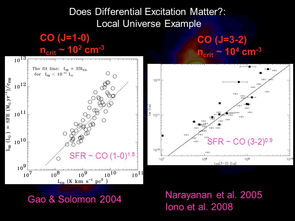 Does Differential Excitation Matter : Local Universe Example CO (J=1-0) n crit ~ 10 2 cm -3 Gao & Solomon 2004 CO (J=3-2) n crit ~ 10 4 cm -3 Index = 1.0 Narayanan et al.