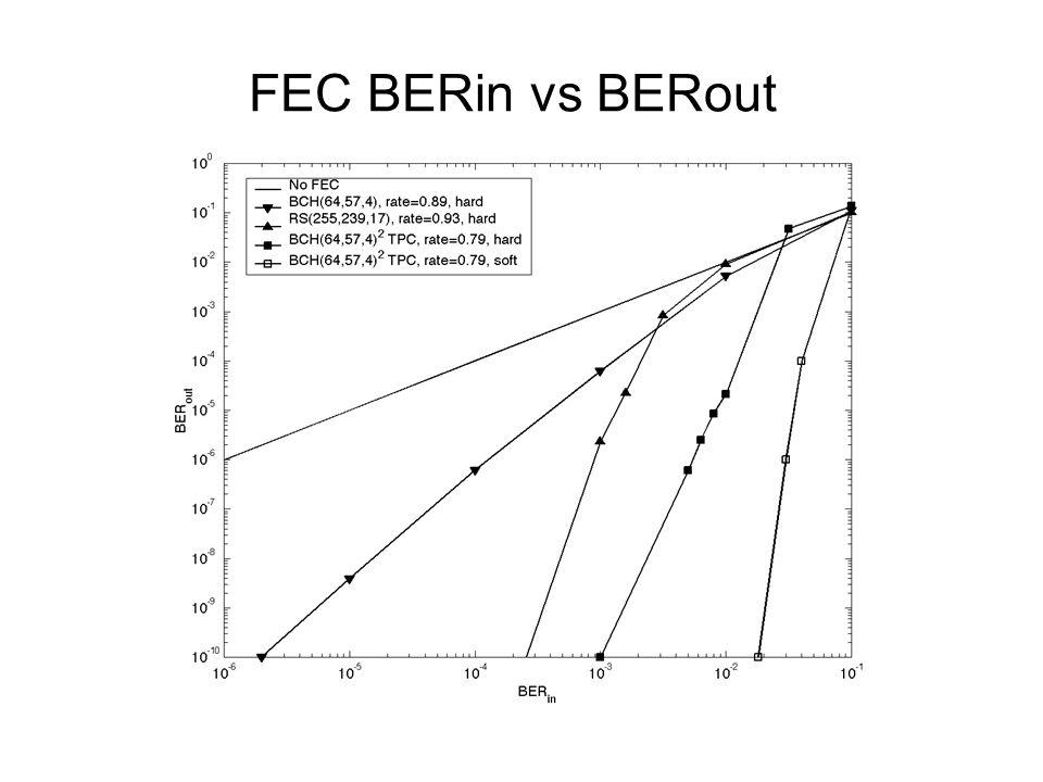 FEC BERin vs BERout
