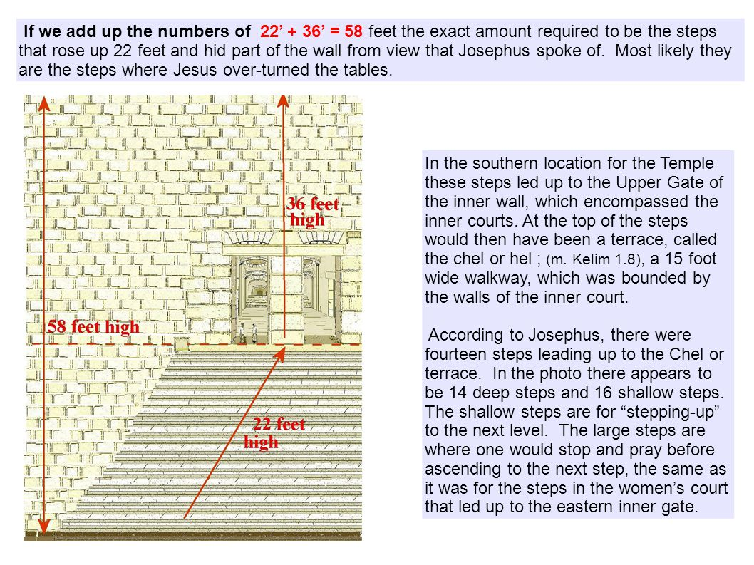 If we add up the numbers of 22' + 36' = 58 feet the exact amount required to be the steps that rose up 22 feet and hid part of the wall from view that Josephus spoke of.
