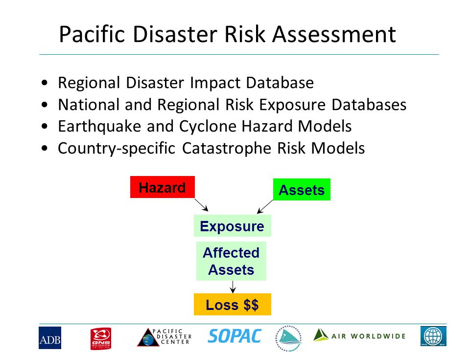 Pacific Disaster Risk Assessment Regional Disaster Impact Database National and Regional Risk Exposure Databases Earthquake and Cyclone Hazard Models Country-specific Catastrophe Risk Models Hazard Assets Exposure Affected Assets Loss $$