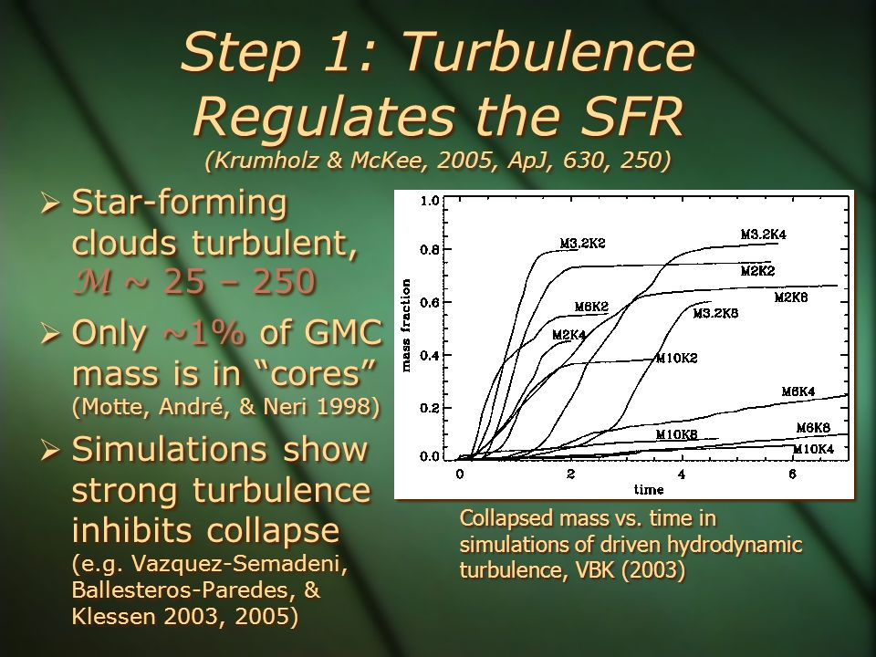 Step 1: Turbulence Regulates the SFR (Krumholz & McKee, 2005, ApJ, 630, 250)  Star-forming clouds turbulent, M ~ 25 – 250  Only ~1% of GMC mass is i